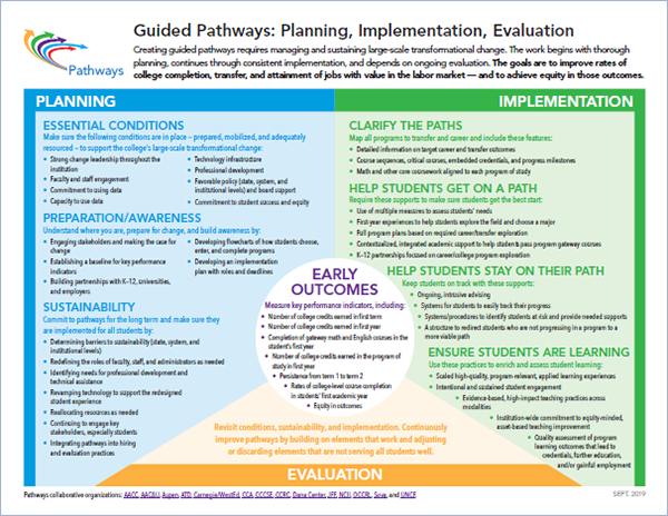 Guided Pathways Framework Diagram
