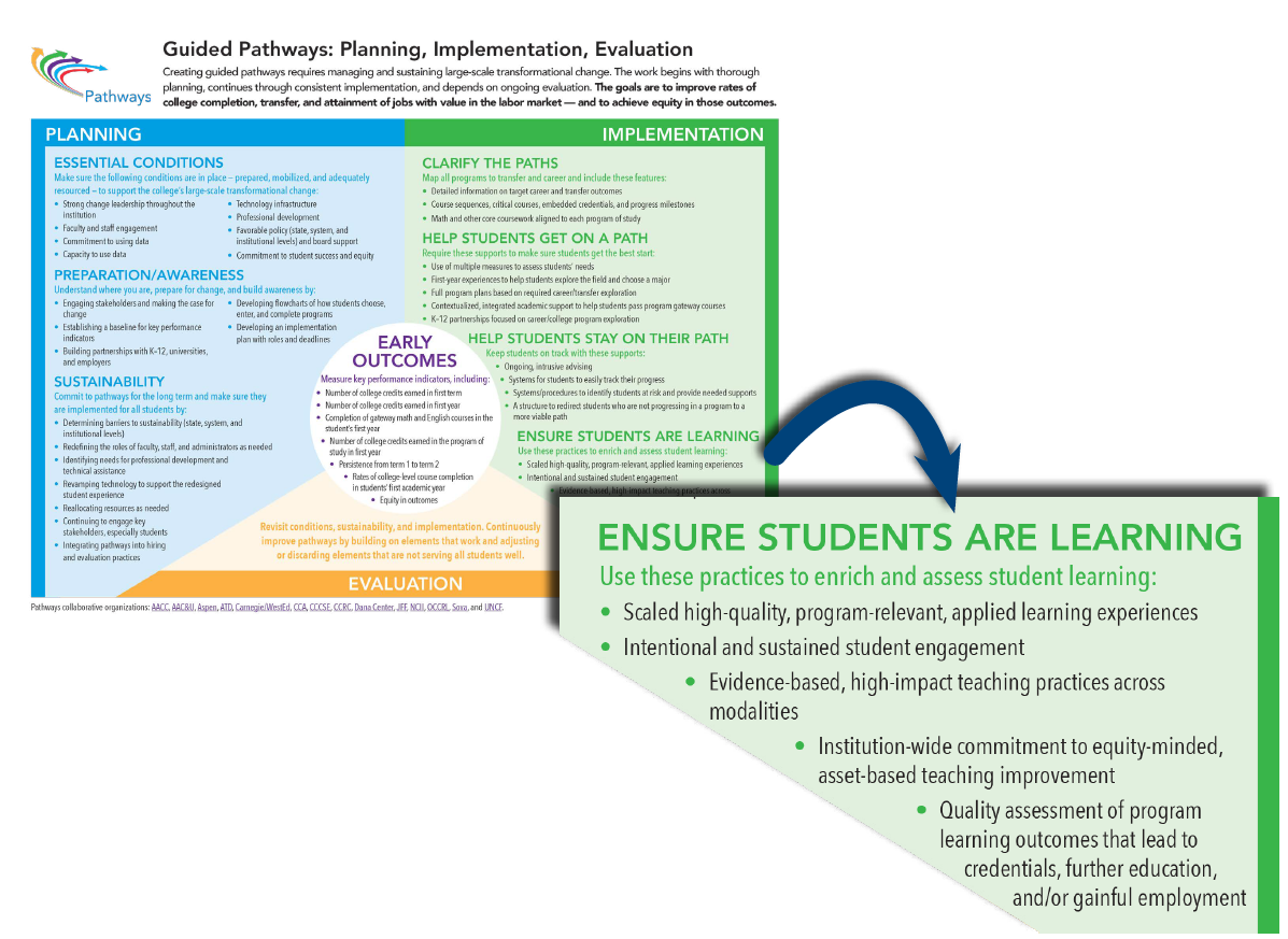 Guided Pathways Framework Diagram With Pillar A Highlighted